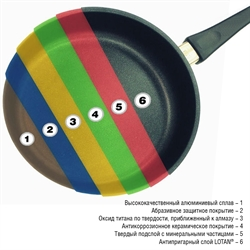 Покрытие посуды АМТ